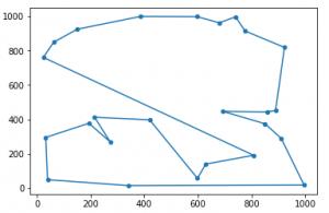 Genetic Algorithm: Optimizing the Traveling Salesman – PastMike